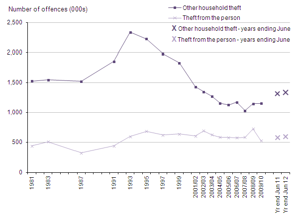 Figure 10 Trends in CSEW theft from the person and other household theft, 1981 to year ending June 2012