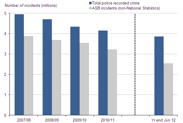 Figure 13 Police recorded crime and anti-social behaviour incidents, 2007/08 to year ending June 2012