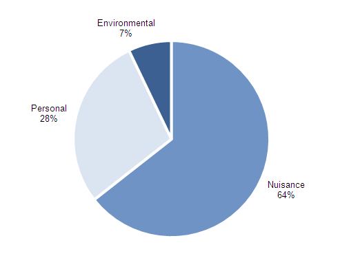 Figure 14 Categories of anti-social behaviour incidents, year ending June 2012 (non-National Statistics)