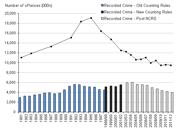 Figure 1 Trends in recorded crime and CSEW, 1981 to 2011/12
