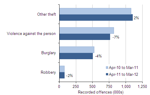Figure 2 Selected police recorded crime offences: volumes and percentage change between 2011/12 and 2010/11