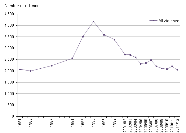 Figure 4 Trends in CSEW violence, 1981 to 2011/12