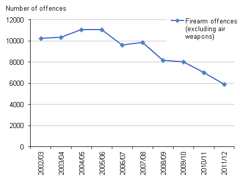Figure 7 Trends in recorded crimes involving firearms other than air weapons, 2002/03 to 2011/12