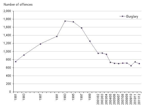 Figure 8 Trends in CSEW domestic burglary, 1981 to 2011/12
