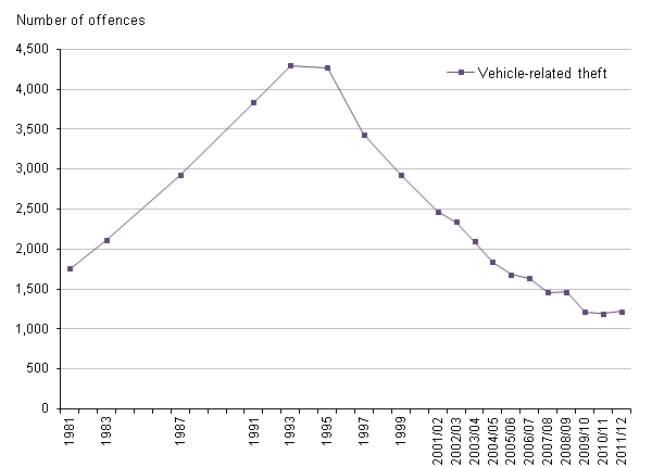 Figure 9 Trends in CSEW vehicle-releated theft, 1981 to 2011/12
