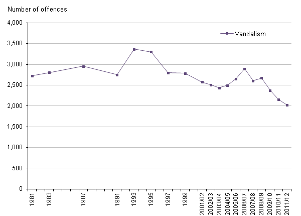 Figure 12 Trends in CSEW vandalism, 1981 to 2011/12