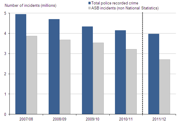Figure 14 Police recorded crime and anti-social behaviour incidents, 2007/08 to 2011/12
