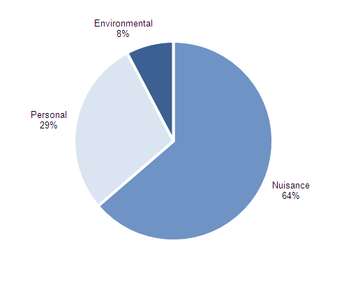 Figure 15  Categories of anti-social behaviour incidents, 2011/12 (non-National Statistics)