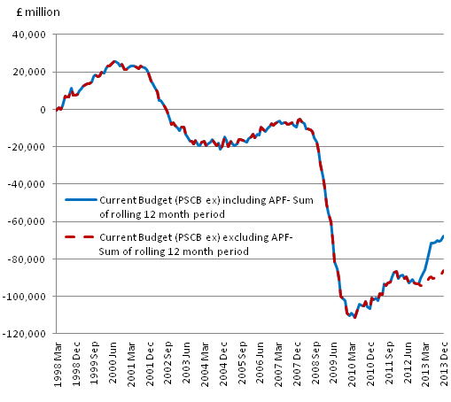 Figure 1: Public Sector Current Budget (excluding financial interventions) – sum of rolling 12 months, £ Millions