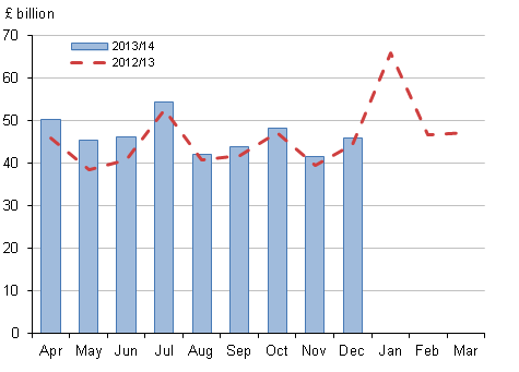 Figure 2: Central government current receipts by month