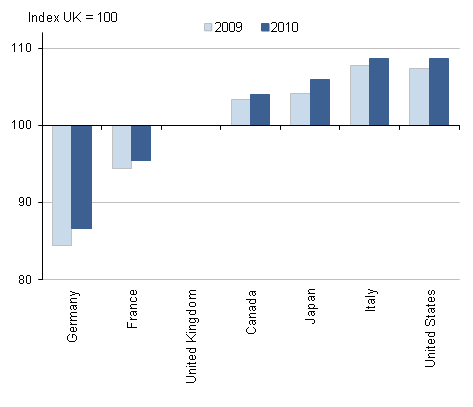 Figure 3: Average hours per worker in 2009 and 2010 relative to UK
