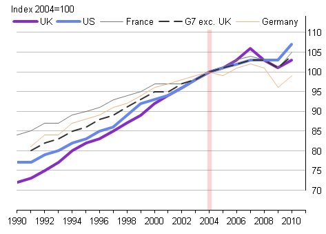 Growth in GDP per worker for selected G7 countries