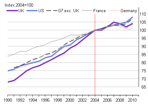 Growth in GDP per hour worked for selected G7 countries