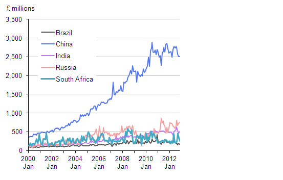 Imports to the BRICS Countries, £millions