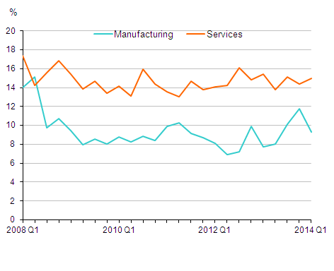 Figure 2: Net Rate of Return of Manufacturing and Services Companies, Q1 2008 to Q1 2014