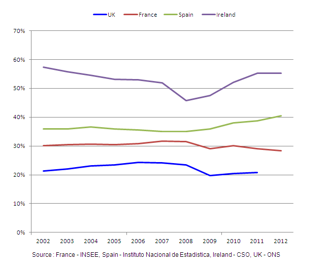 Figure 6: NFCs International Profit Share 2002 to 2012