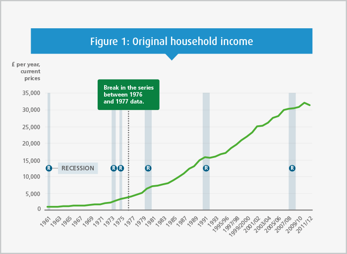 Figure 1: Average original household income in the UK, 1961-2011/12