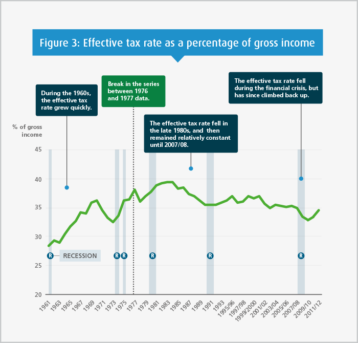 Figure 3: Effective tax rate in the UK as a percentage of gross household income, 1961-2011/12