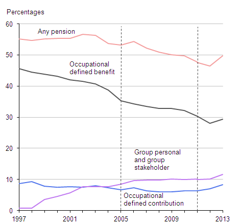 Figure 1: Proportion of employees with workplace pensions: by type of pension, 1997 to 2013