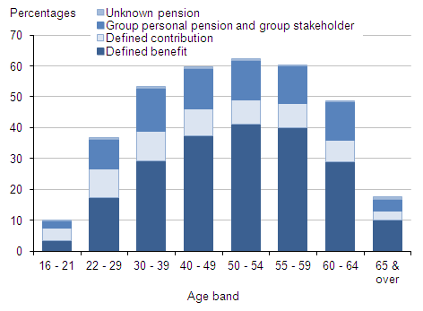 Figure 4: Proportion of employees with workplace pensions by age band and type of pension, 2013