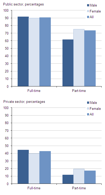Figure 5: Proportion with workplace pensions by sector, working pattern and gender, 2013