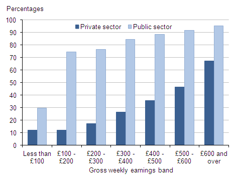 Figure 6: Proportion of full-time employee jobs with workplace pensions: by sector and gross weekly earnings band, 2013
