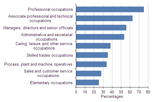 Figure 7: Proportion of employee jobs with workplace pensions: by occupation, 2013