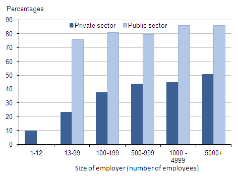 Figure 8: Proportion of employee jobs with workplace pensions: by sector and size of employer, 2013