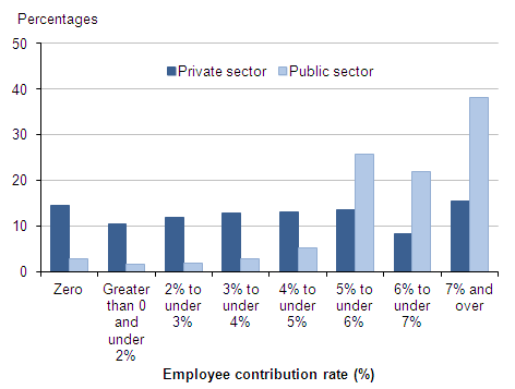 Figure 10: Employees with workplace pensions:percentages by banded rate of employee contribution and sector, 2013