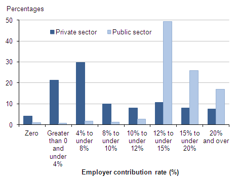 Figure 11: Employees with workplace pensions: percentages by banded rate of employer contribution and sector, 2013