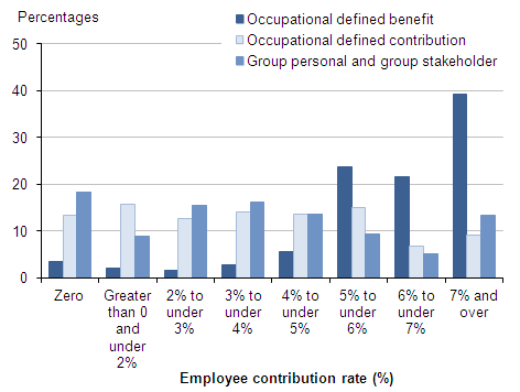 Figure 12: Employees with workplace pensions: percentages by banded rate of employee contribution and pension type, 2013, UK