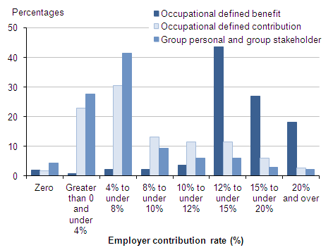 Figure 13: Employees with workplace pensions: by banded rate of employer contribution; and pension type, 2013