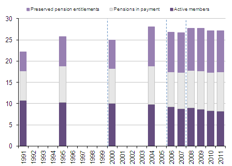 Number of members of occupational pension schemes: by membership type