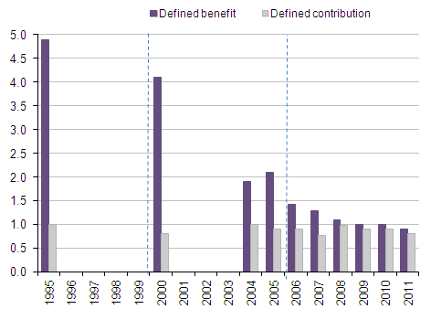 Number of active members of open private sector occupational pension schemes: by benefit structure