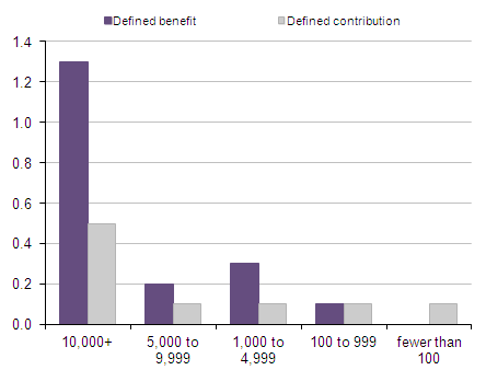 Number of active members of private sector occupational pension schemes: by size and benefit structure