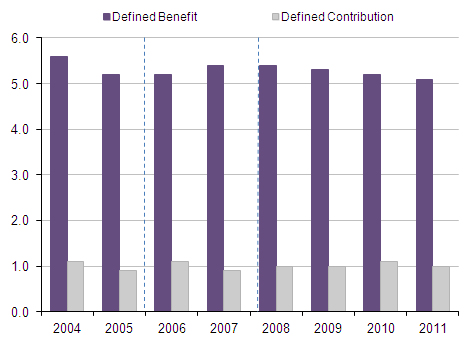 Number of preserved pension entitlements in private sector occupational pension schemes: by benefit structure