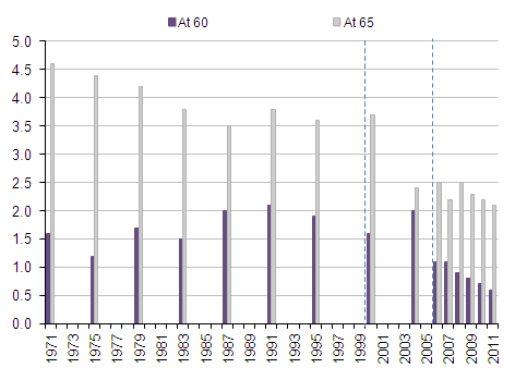 Number of active members of private sector occupational pension schemes with normal pension ages of 60 and 65 years