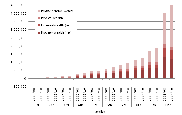 Figure 3: Breakdown of aggregate total wealth: by deciles and components, 2006/08, 2008/10
