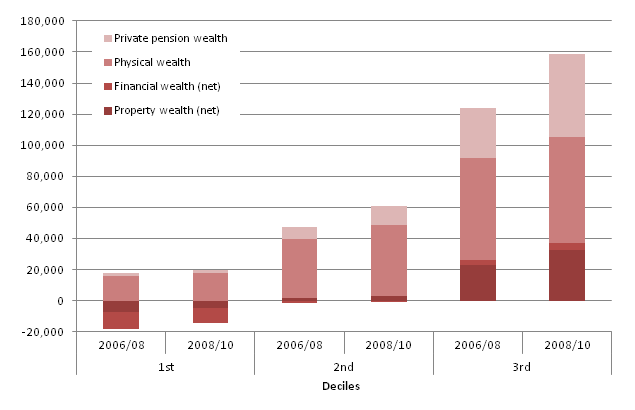 Breakdown of aggregate total wealth: by lowest three deciles and components, 2006/08, 2008/10