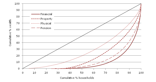 Figure 6: Distribution of aggregate total wealth, by individual components, 2008/10