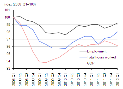 Chart 1: Output, Employment and Total Hours Worked
