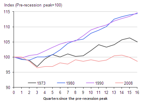 Chart 2: Productivity growth across recessions (Output per hour)