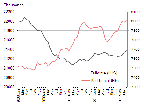 Chart 3: Full-time and part-time employment (people aged 16 and over)