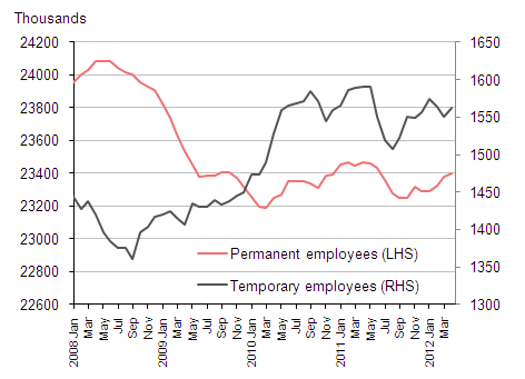 Chart 4: Permanent and temporary employees