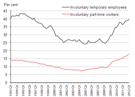 Chart 5: Involuntary part-time and temporary workers as a proportion of total part-time and temporary workers