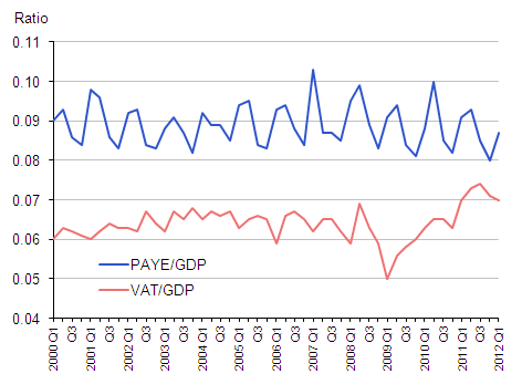 Chart 9: Ratio of PAYE and VAT receipts to GDP