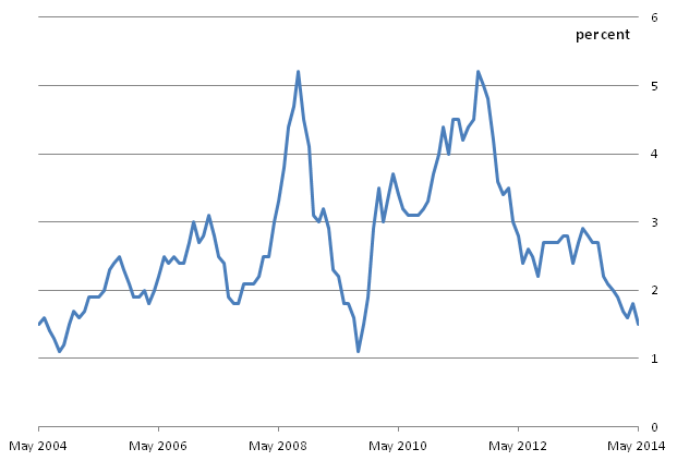 Figure A: CPI 12-month inflation rate for the last 10 years: May 2004 to May 2014