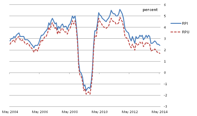 Figure D: RPI and RPIJ 12-month rates for the last 10 years: May 2004 to May 2014