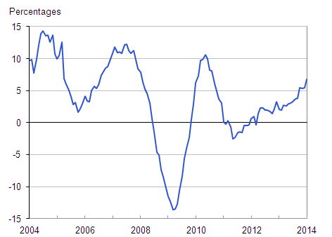 Figure 1: Annual house price rates of change, UK all dwellings from January 2004 to January 2014