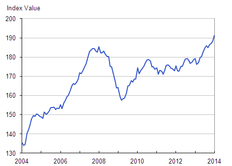 Figure 2: Index values, UK all dwellings from January 2004 to January 2014